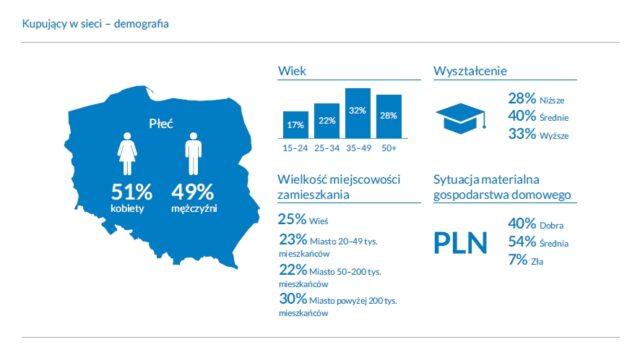 E-commerce w Polsce raport 2020